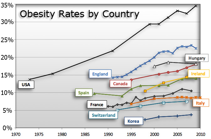 we re getting bigger ricky knight graph showing world obesity rates by country
